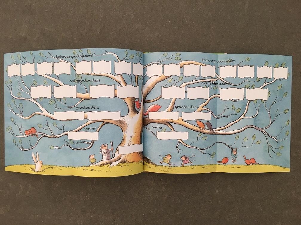 stamboom van de gorgels